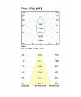 PAN Jango Round Anti-Glare INC1184 Faretto da Incasso LED 9w